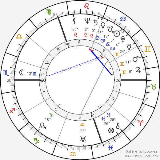 Robert G. van de Kerckhove birth chart, biography, wikipedia 2019, 2020