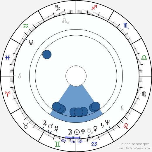 Robert Karnes wikipedia, horoscope, astrology, instagram