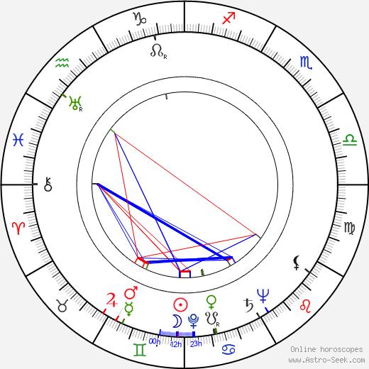 Robert Karnes birth chart, Robert Karnes astro natal horoscope, astrology