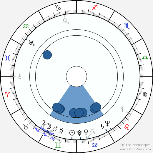 Rudolf Šimara wikipedia, horoscope, astrology, instagram