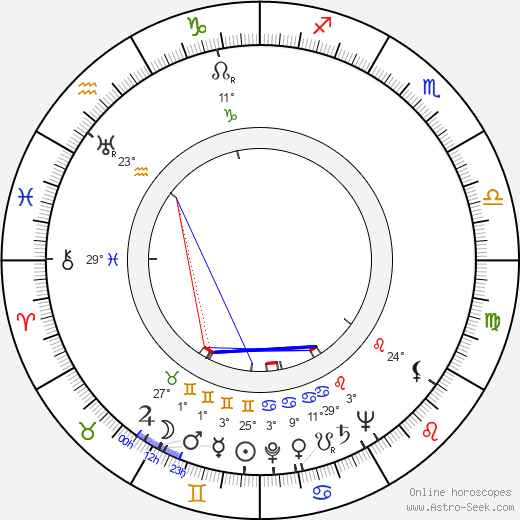 Rudolf Šimara birth chart, biography, wikipedia 2019, 2020
