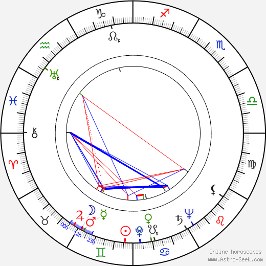 Rudolf Šimara birth chart, Rudolf Šimara astro natal horoscope, astrology