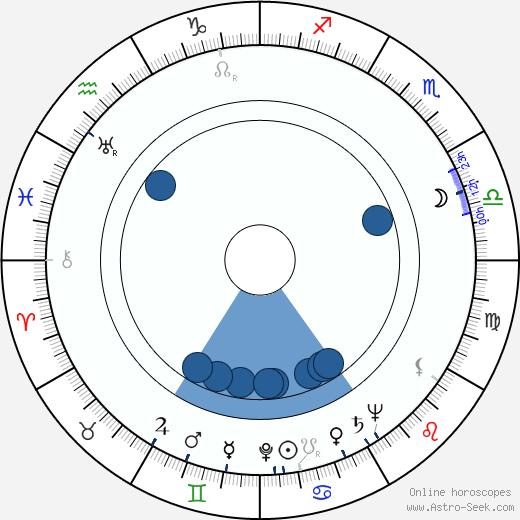 Stan Levitt wikipedia, horoscope, astrology, instagram