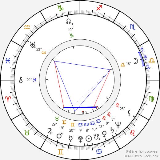 Stan Levitt birth chart, biography, wikipedia 2020, 2021