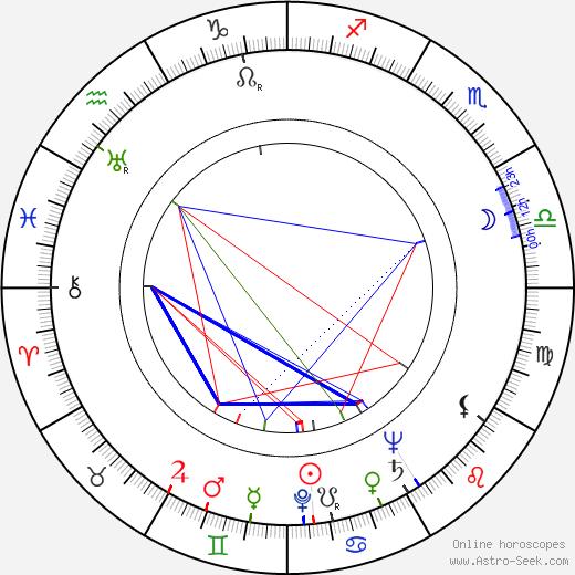 Stan Levitt birth chart, Stan Levitt astro natal horoscope, astrology