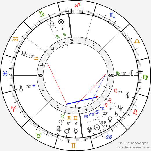 Steve Cochran birth chart, biography, wikipedia 2016, 2017