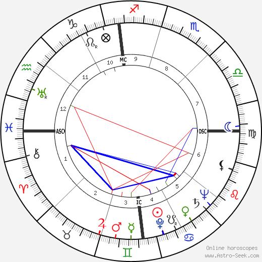Steve Cochran tema natale, oroscopo, Steve Cochran oroscopi gratuiti, astrologia