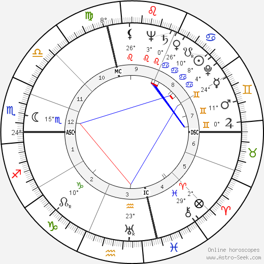 Susan Hayward birth chart, biography, wikipedia 2018, 2019