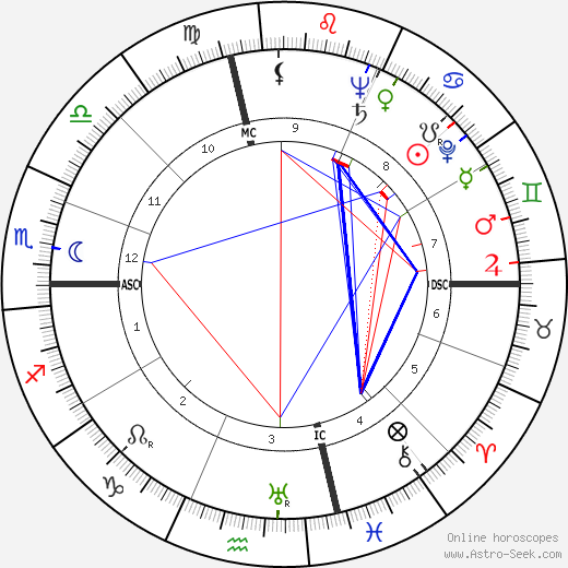 Susan Hayward astro natal birth chart, Susan Hayward horoscope, astrology