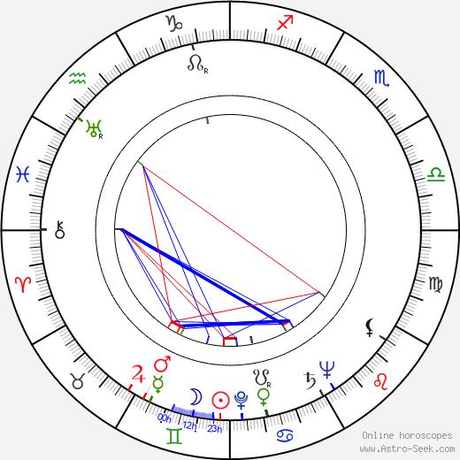 Wallace Reid Jr. tema natale, oroscopo, Wallace Reid Jr. oroscopi gratuiti, astrologia
