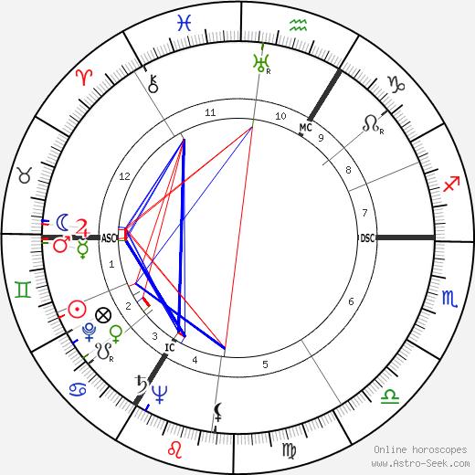 Walter Hof день рождения гороскоп, Walter Hof Натальная карта онлайн