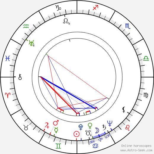 Wanda Bartówna birth chart, Wanda Bartówna astro natal horoscope, astrology