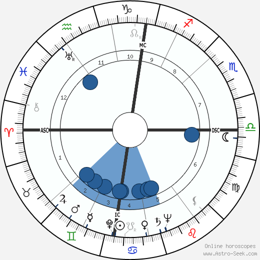 Wim Sonneveld wikipedia, horoscope, astrology, instagram
