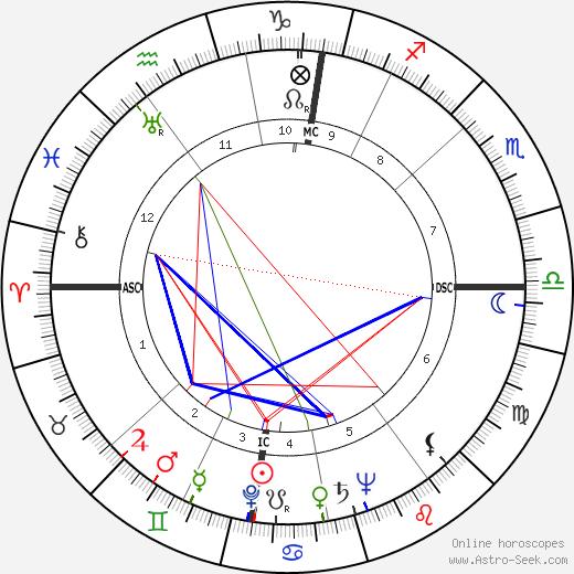 Wim Sonneveld birth chart, Wim Sonneveld astro natal horoscope, astrology