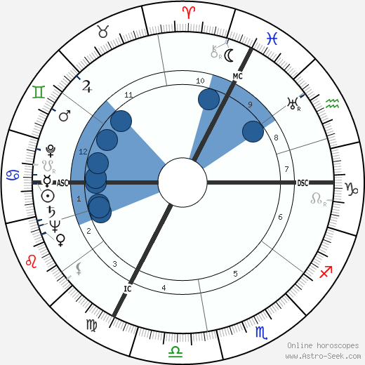 Albert Umgelter wikipedia, horoscope, astrology, instagram