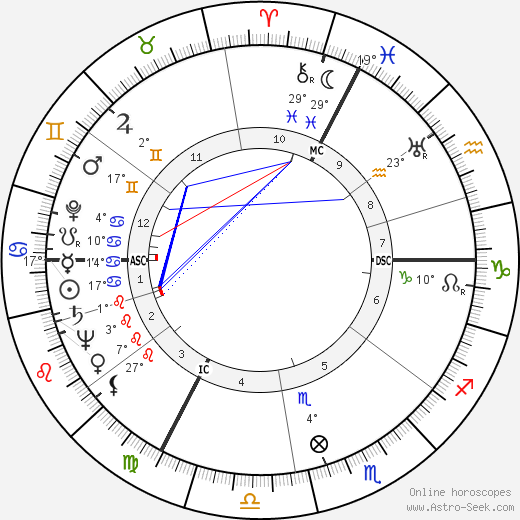 Albert Umgelter birth chart, biography, wikipedia 2019, 2020