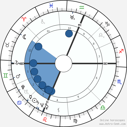 Andrew Wyeth wikipedia, horoscope, astrology, instagram