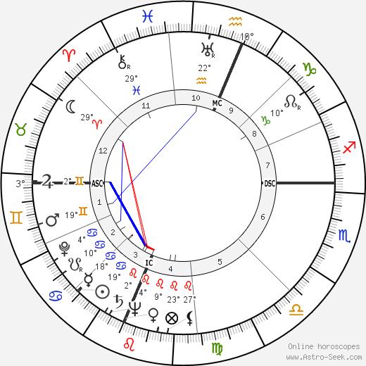 Andrew Wyeth birth chart, biography, wikipedia 2020, 2021