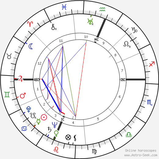 Andrew Wyeth birth chart, Andrew Wyeth astro natal horoscope, astrology