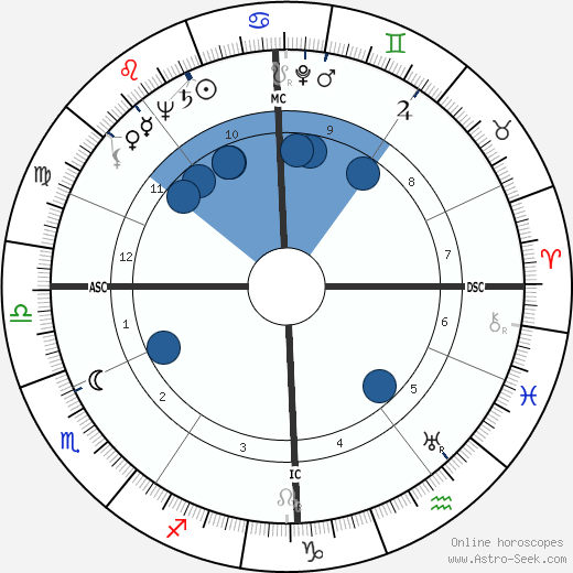 Bourvil wikipedia, horoscope, astrology, instagram