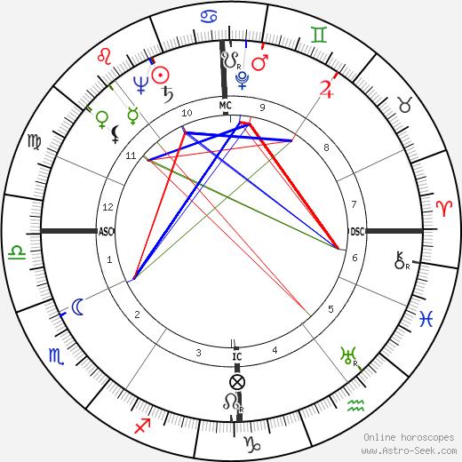 Бурвиль Bourvil день рождения гороскоп, Bourvil Натальная карта онлайн