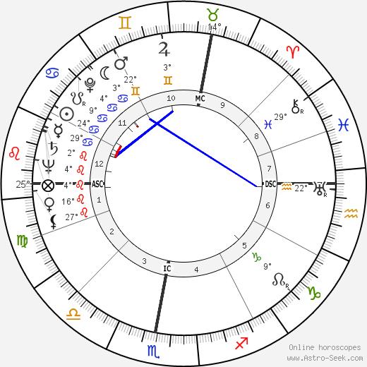 Christiane Rochefort birth chart, biography, wikipedia 2020, 2021