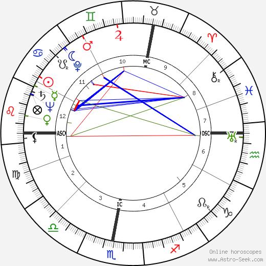 Christiane Rochefort birth chart, Christiane Rochefort astro natal horoscope, astrology