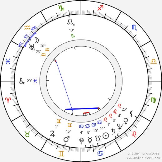 Derek Tansley birth chart, biography, wikipedia 2019, 2020