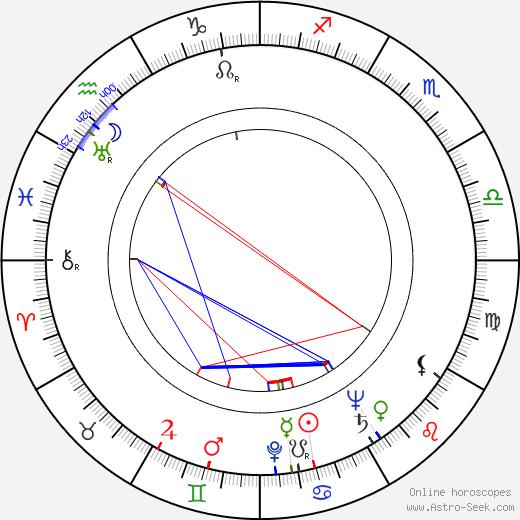 Derek Tansley birth chart, Derek Tansley astro natal horoscope, astrology