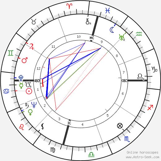 Фэй Эмерсон Faye Emerson день рождения гороскоп, Faye Emerson Натальная карта онлайн
