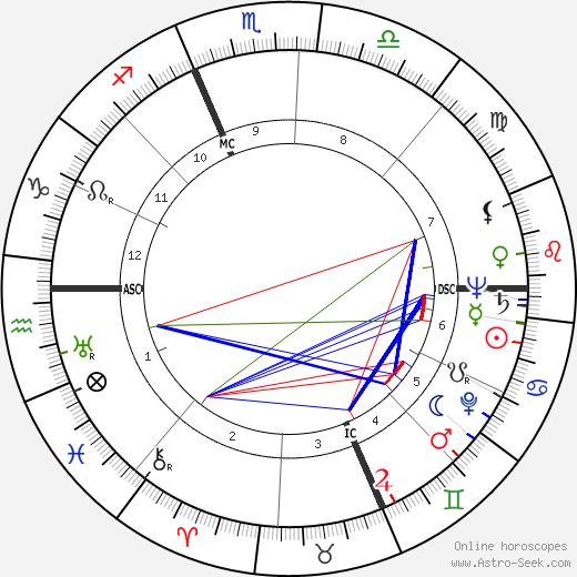 Georges Arnaud день рождения гороскоп, Georges Arnaud Натальная карта онлайн