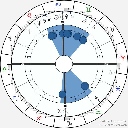 Georgette Plana wikipedia, horoscope, astrology, instagram