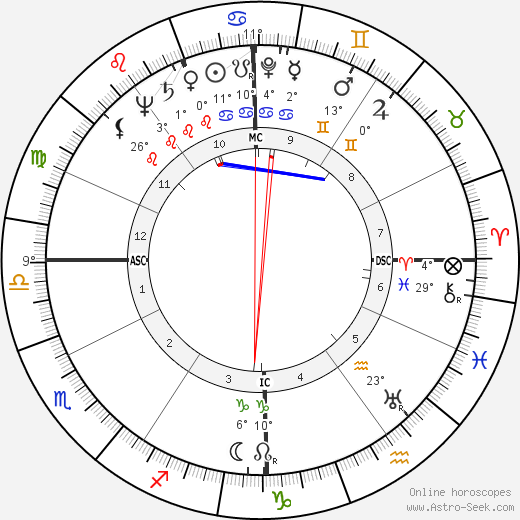 Georgette Plana birth chart, biography, wikipedia 2020, 2021