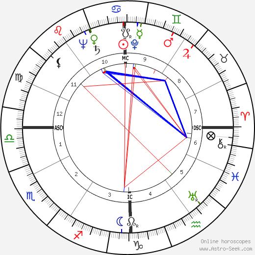 Georgette Plana birth chart, Georgette Plana astro natal horoscope, astrology