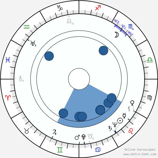 Gunnar Haarberg wikipedia, horoscope, astrology, instagram