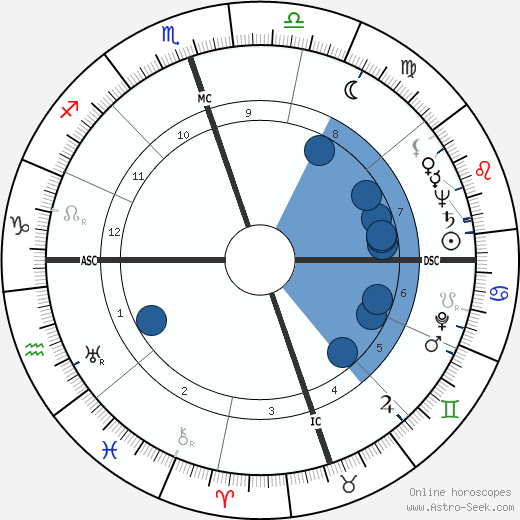 Gus Arriola wikipedia, horoscope, astrology, instagram