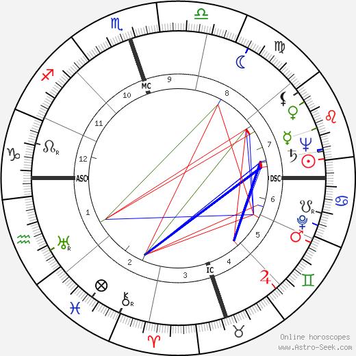 Gus Arriola tema natale, oroscopo, Gus Arriola oroscopi gratuiti, astrologia