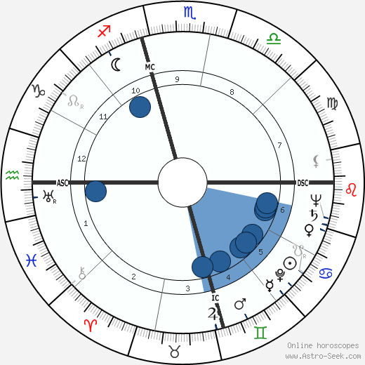 Harry E. Claiborne wikipedia, horoscope, astrology, instagram