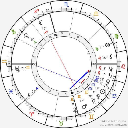 Harry E. Claiborne birth chart, biography, wikipedia 2018, 2019
