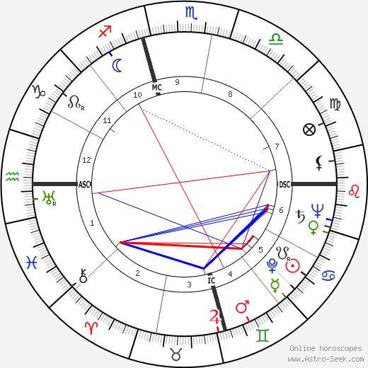 Harry E. Claiborne astro natal birth chart, Harry E. Claiborne horoscope, astrology