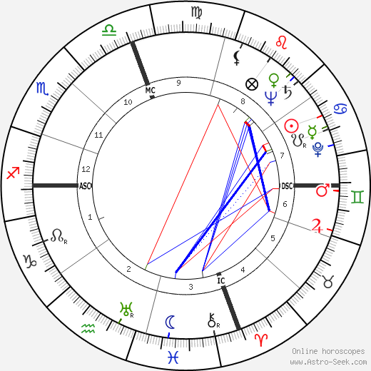 J. F. Powers tema natale, oroscopo, J. F. Powers oroscopi gratuiti, astrologia