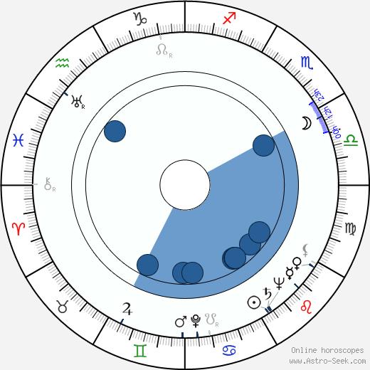 Lorna Gray wikipedia, horoscope, astrology, instagram