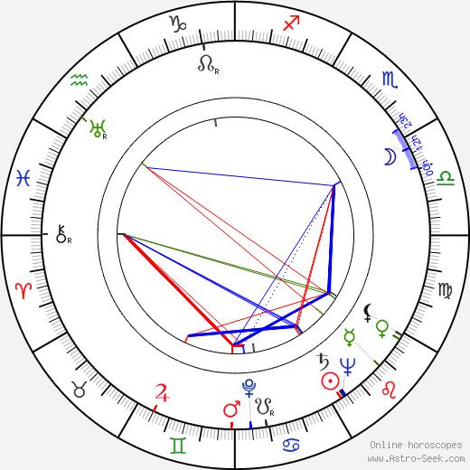 Lorna Gray birth chart, Lorna Gray astro natal horoscope, astrology