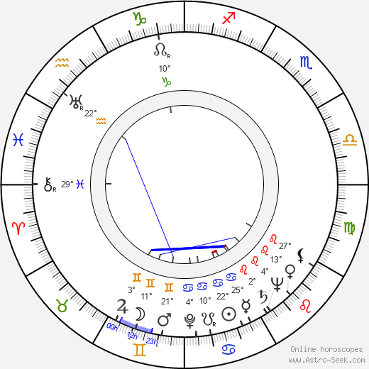 Louis Clyde Stoumen birth chart, biography, wikipedia 2017, 2018