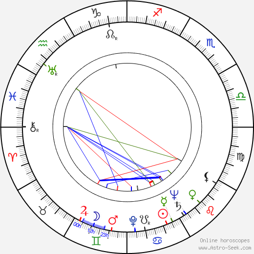 Louis Clyde Stoumen astro natal birth chart, Louis Clyde Stoumen horoscope, astrology