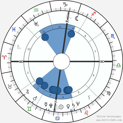 Manolete wikipedia, horoscope, astrology, instagram