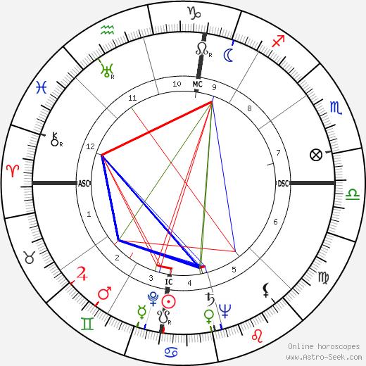 Манолете Manolete день рождения гороскоп, Manolete Натальная карта онлайн