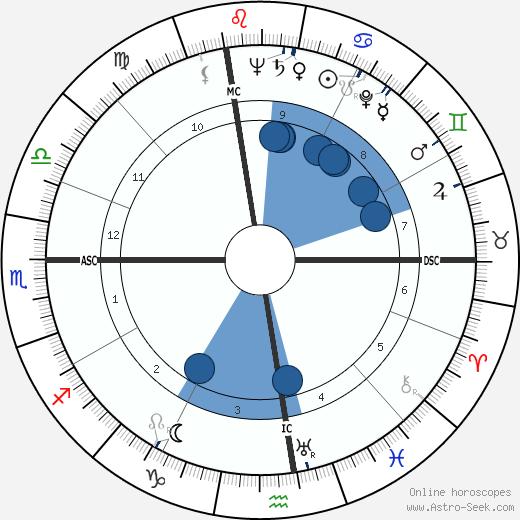 Mike Palagyi wikipedia, horoscope, astrology, instagram