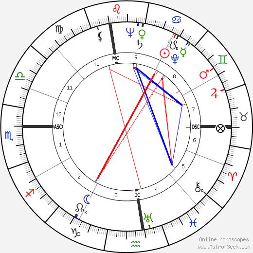 Mike Palagyi день рождения гороскоп, Mike Palagyi Натальная карта онлайн
