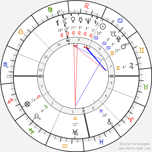 Mitch Chetkovich birth chart, biography, wikipedia 2016, 2017